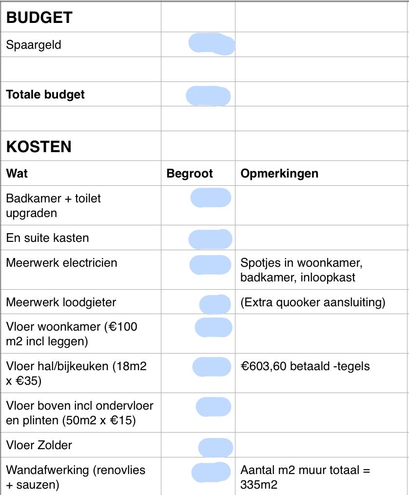 Een begroting voor nieuwbouwwoning/verbouwing opstellen - 2WMN