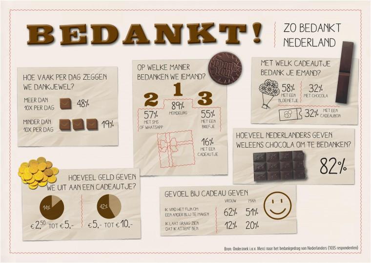 Infographic onderzoek naar bedankgewoontes van Nederlanders